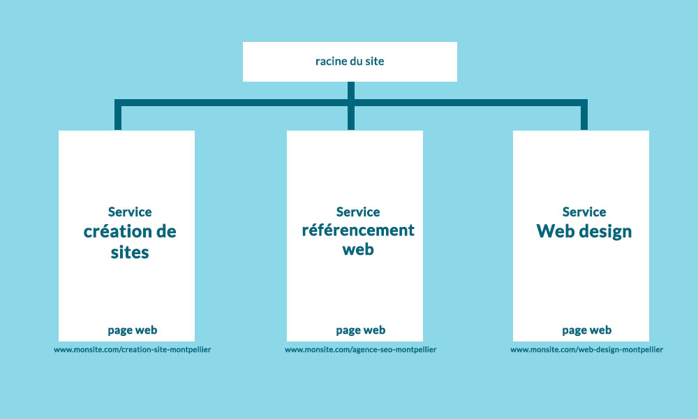 Structurer les pages du sites à optimiser